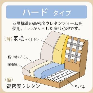 3人掛けソファー ハイタイプ 硬さハード Foam05:張りが心地よいハードタイプ