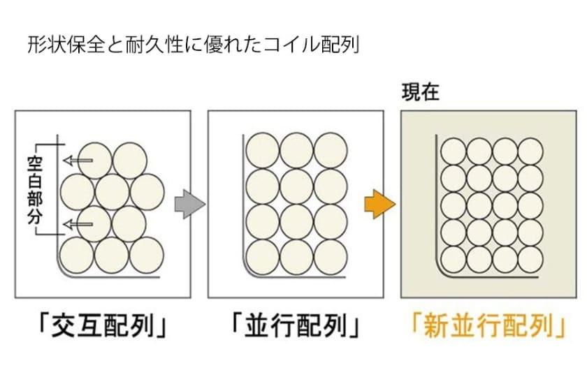 シモンズ ダブルベッド シエラフラット引出付(DK/5.5インチレギュラー2)