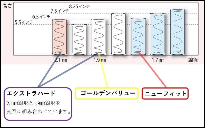 シモンズ 6.5インチGVスイートPRE AB15S09(ダブルマットレス):硬さは3種類をご用意