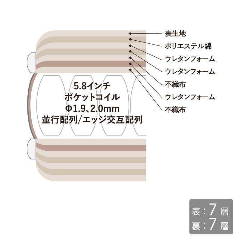ダブルマットレス サータぺディック 5.8インチ