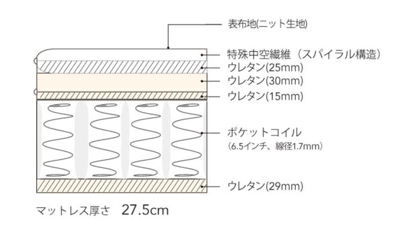 シモンズ 6.5インチ NFスイートユーロトップ AB17S14(シングルマットレス)