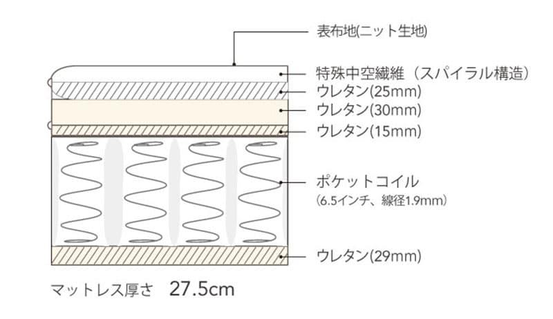 シモンズ 6.5インチ GVスイートユーロトップ AB17S15(セミダブルマットレス)