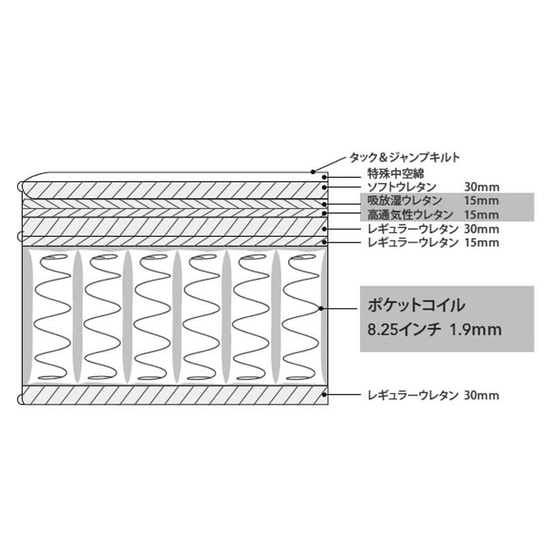 シモンズ 8.25エッセンシャルブラックMD AB18S19(セミダブルマットレス)