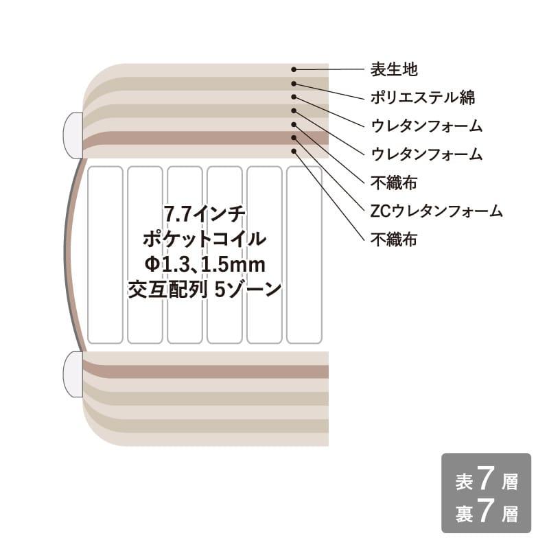 ダブルマットレス サータトラストコンフォート7.7F1N