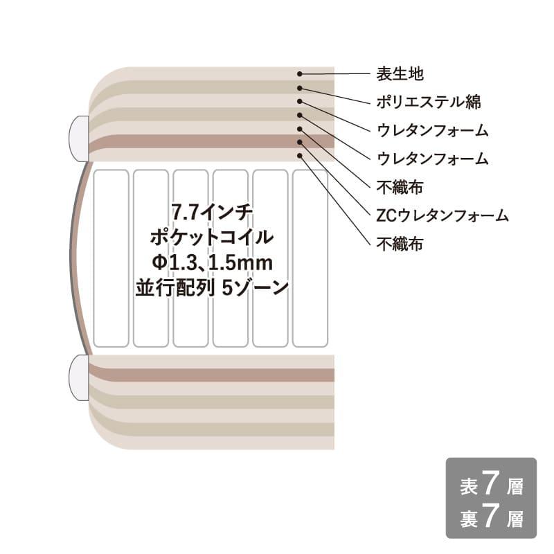 セミシングルマットレス サータトラストコンフォート7.7F1P