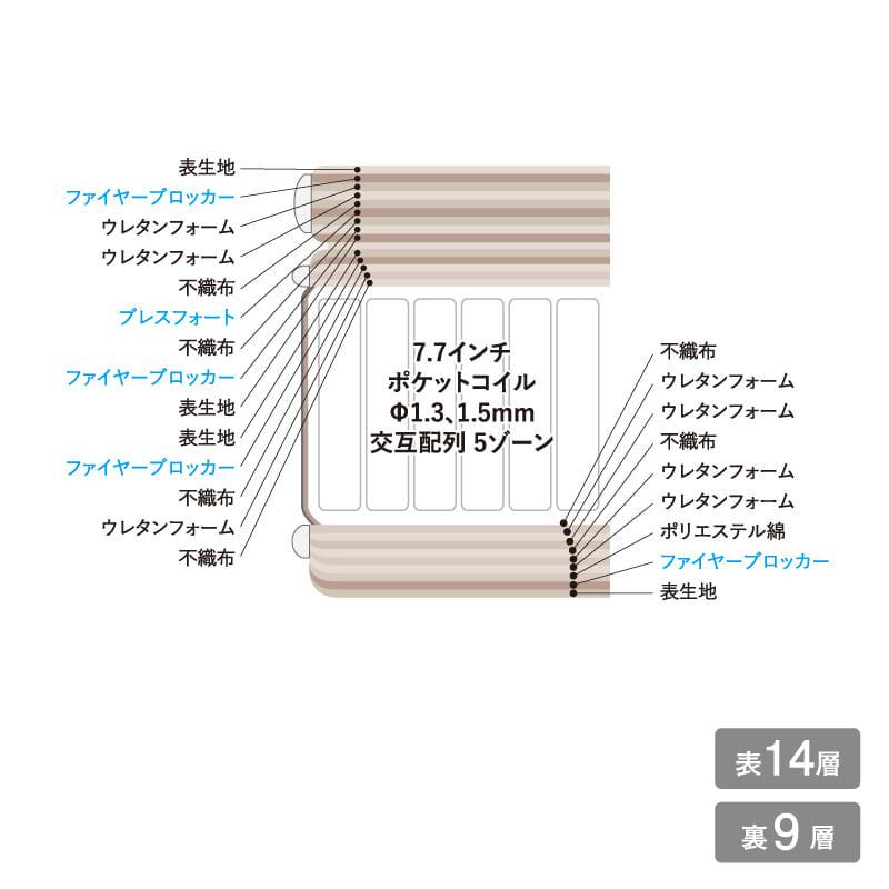 セミダブルマットレス サータライトブリーズピローソフト7.7F1N