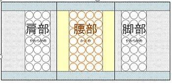 【ネット限定】セミダブルマットレス ボディリリースTP994