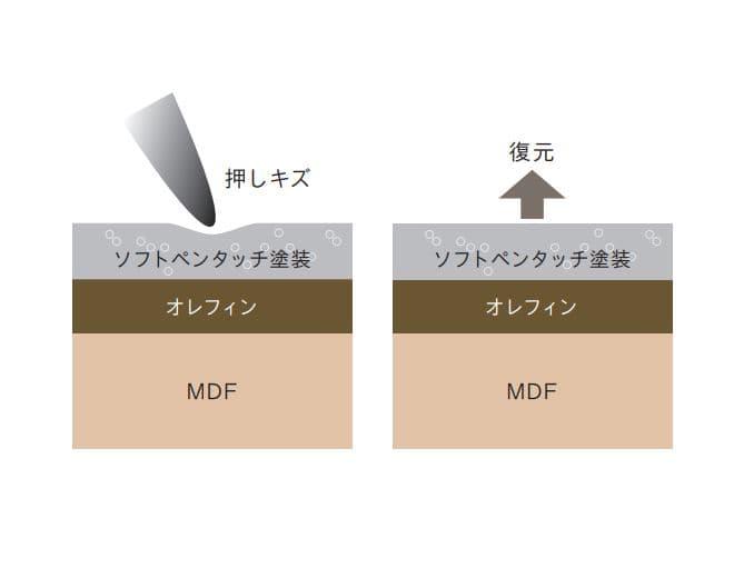 ニューワークスタジオ 木扉 DD−BW60−DA:ソフトタッチペン塗装